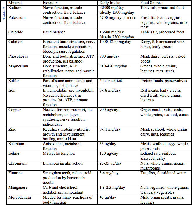 List Of Food Types And Minerals In Them